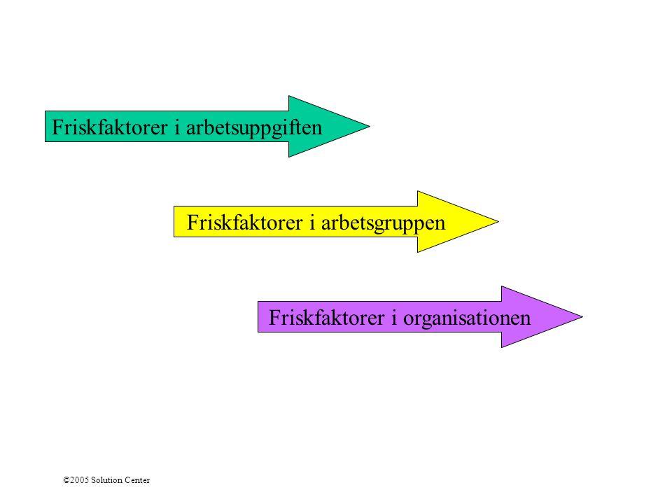 ©2005 Solution Center Friskfaktorer i arbetsuppgiften Friskfaktorer i arbetsgruppen Friskfaktorer i organisationen