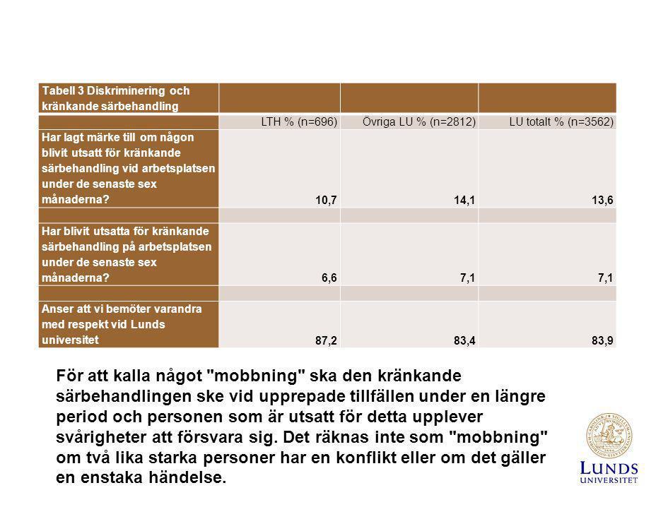 Tabell 3 Diskriminering och kränkande särbehandling LTH % (n=696)Övriga LU % (n=2812)LU totalt % (n=3562) Har lagt märke till om någon blivit utsatt f