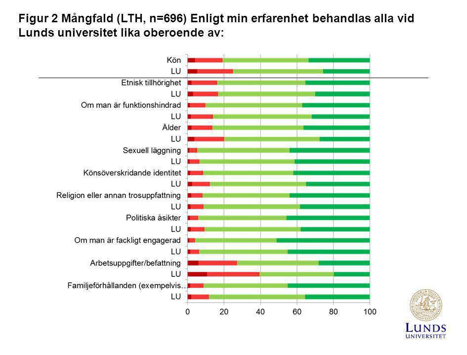 Figur 2 Mångfald (LTH, n=696) Enligt min erfarenhet behandlas alla vid Lunds universitet lika oberoende av: