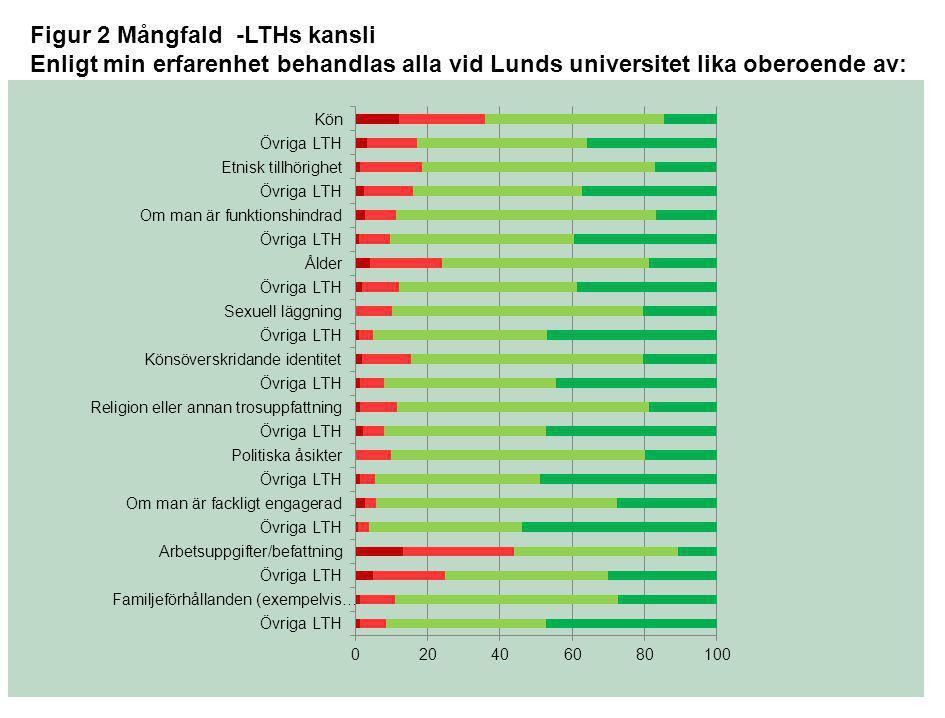 Figur 2 Mångfald -LTHs kansli Enligt min erfarenhet behandlas alla vid Lunds universitet lika oberoende av: