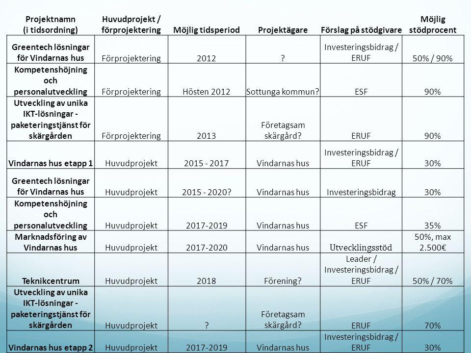 Projektnamn (i tidsordning) Huvudprojekt / förprojekteringMöjlig tidsperiodProjektägareFörslag på stödgivare Möjlig stödprocent Greentech lösningar för Vindarnas husFörprojektering2012.