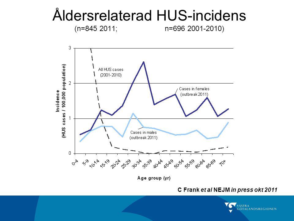 Åldersrelaterad HUS-incidens (n=845 2011; n=696 2001-2010) C Frank et al NEJM in press okt 2011