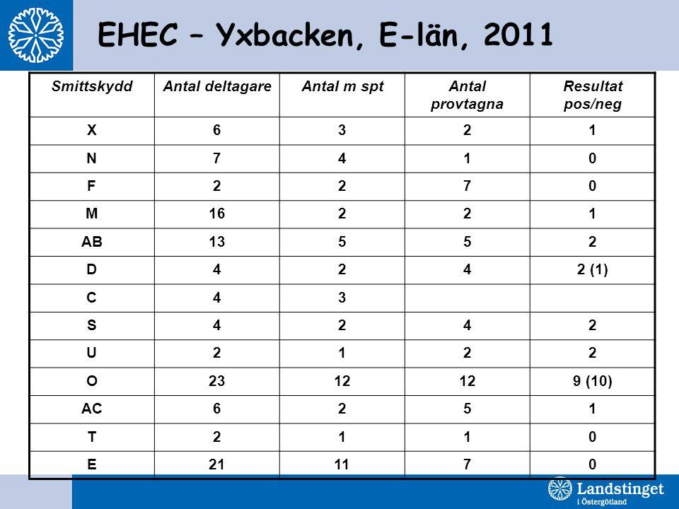 EHEC – Yxbacken, E-län, 2011 SmittskyddAntal deltagareAntal m sptAntal provtagna Resultat pos/neg X6321 N7410 F2270 M16221 AB13552 D4242 (1) C43 S4242