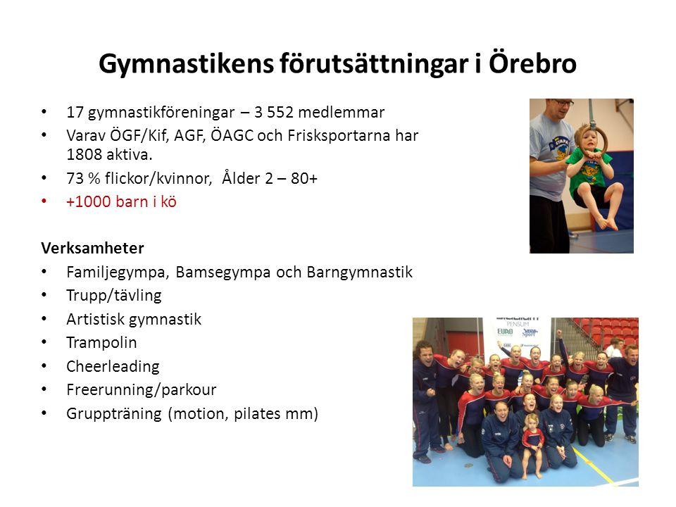 Gymnastikens förutsättningar i Örebro • 17 gymnastikföreningar – 3 552 medlemmar • Varav ÖGF/Kif, AGF, ÖAGC och Frisksportarna har 1808 aktiva. • 73 %