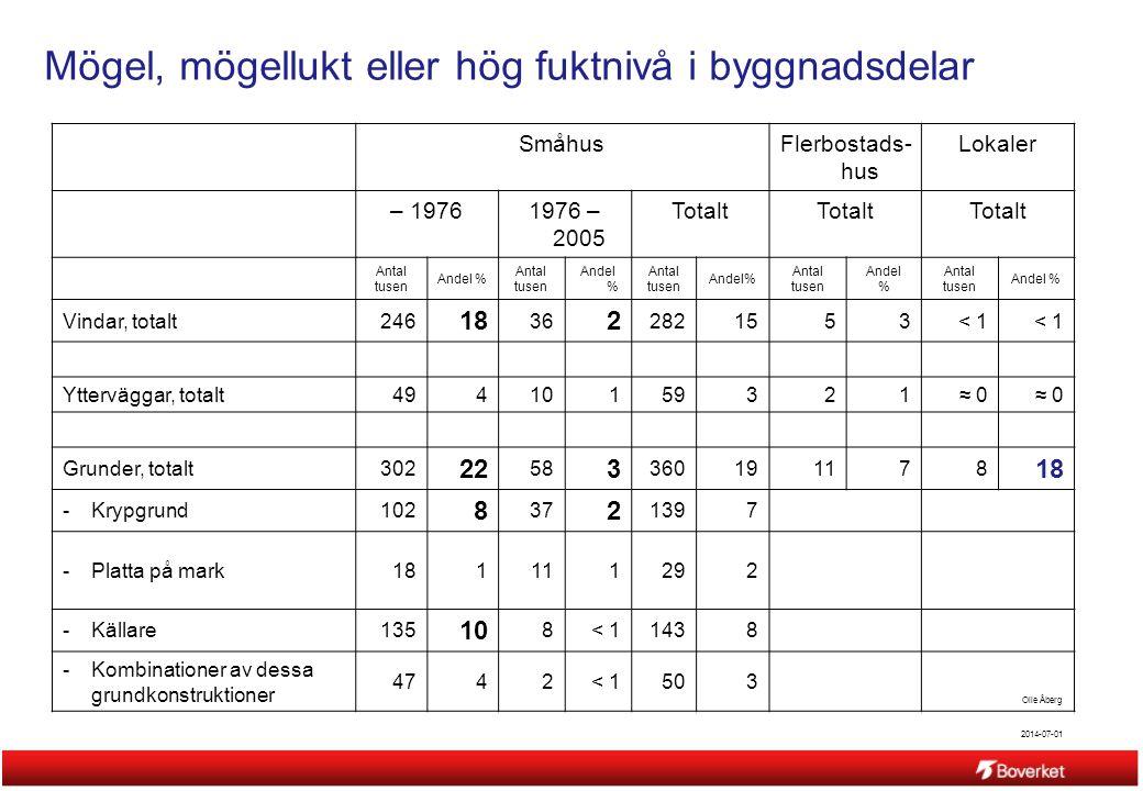 2014-07-01 Olle Åberg Mögel, mögellukt eller hög fuktnivå i byggnadsdelar SmåhusFlerbostads- hus Lokaler – 19761976 – 2005 Totalt Antal tusen Andel %