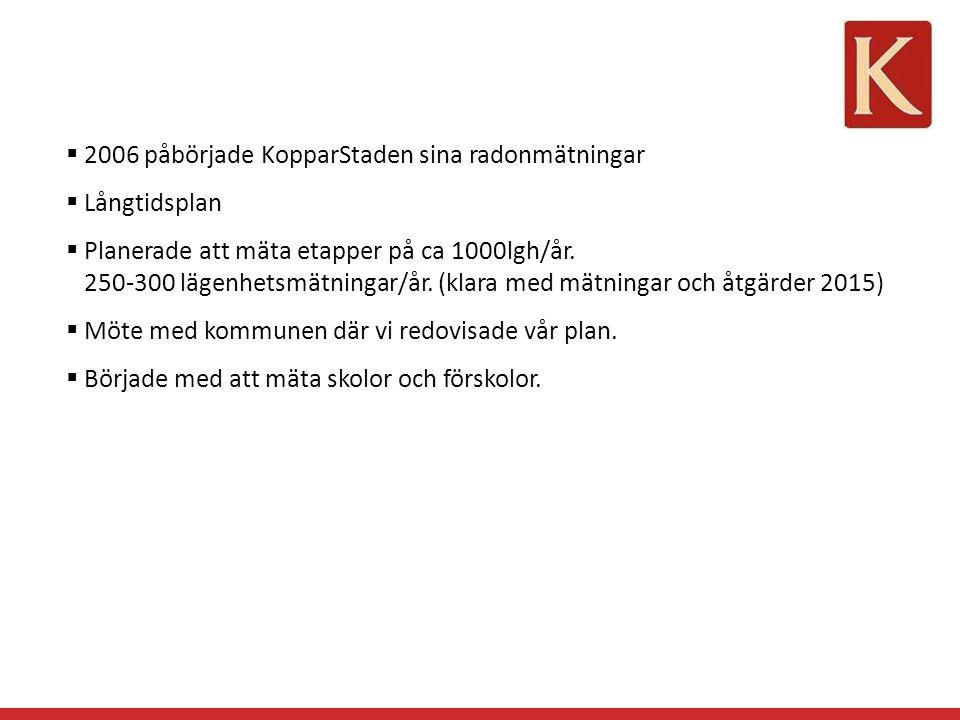 2006 påbörjade KopparStaden sina radonmätningar  Långtidsplan  Planerade att mäta etapper på ca 1000lgh/år.