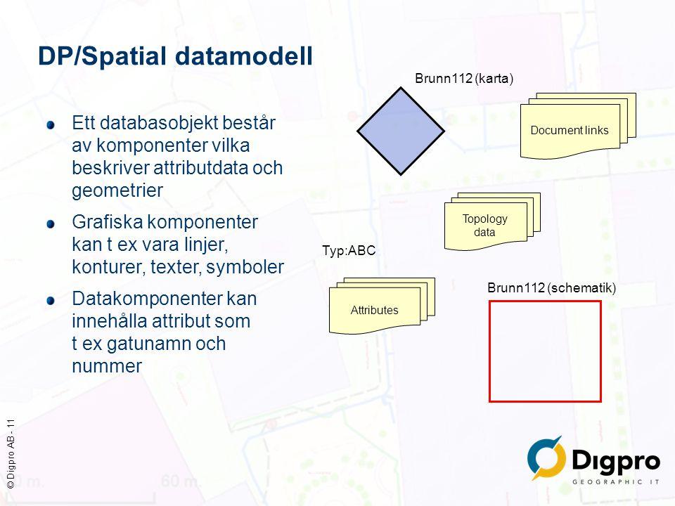 © Digpro AB - 11 DP/Spatial datamodell Topology data Brunn112 (karta) Typ:ABC Attributes Document links Brunn112 (schematik) Ett databasobjekt består
