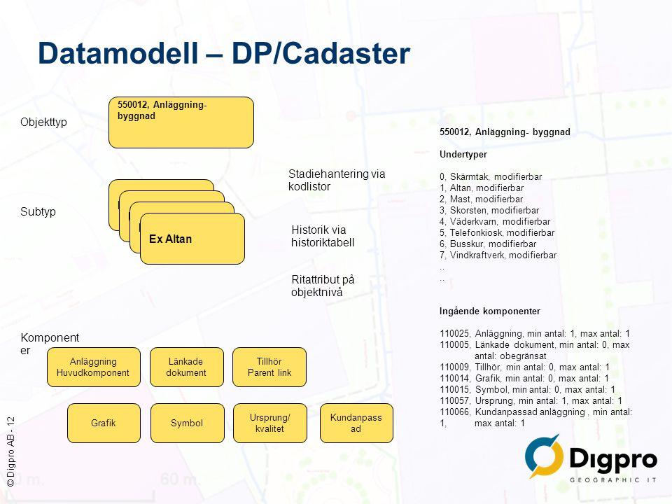 © Digpro AB - 12 Datamodell – DP/Cadaster 550012, Anläggning- byggnad Undertyper 0, Skärmtak, modifierbar 1, Altan, modifierbar 2, Mast, modifierbar 3