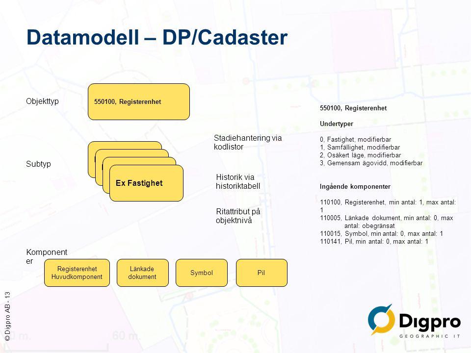 © Digpro AB - 13 Datamodell – DP/Cadaster 550100, Registerenhet Undertyper 0, Fastighet, modifierbar 1, Samfällighet, modifierbar 2, Osäkert läge, mod