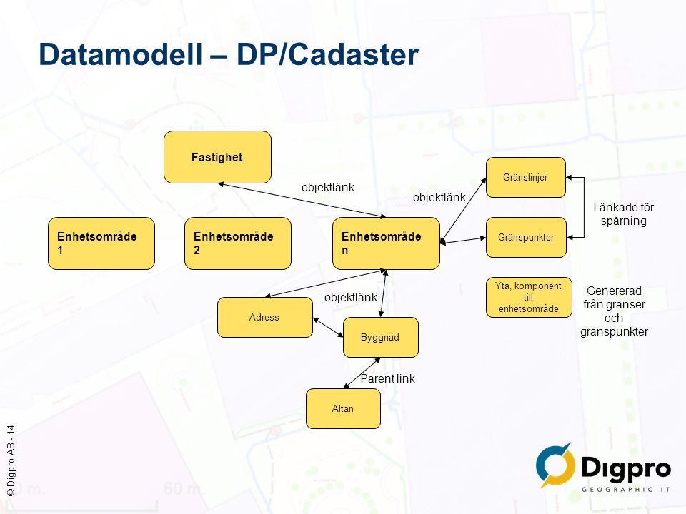 © Digpro AB - 14 Datamodell – DP/Cadaster Fastighet Adress Byggnad Yta, komponent till enhetsområde Gränslinjer Enhetsområde 2 Enhetsområde 1 Enhetsom