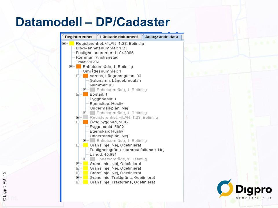 © Digpro AB - 15 Datamodell – DP/Cadaster