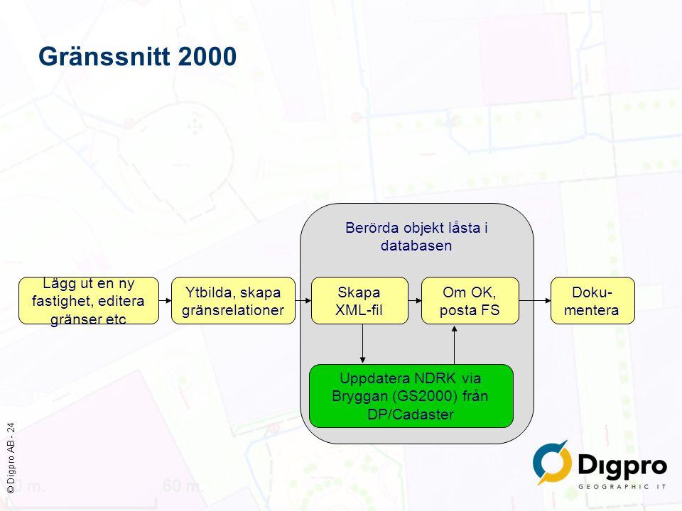© Digpro AB - 24 Berörda objekt låsta i databasen Gränssnitt 2000 Lägg ut en ny fastighet, editera gränser etc Ytbilda, skapa gränsrelationer Skapa XM