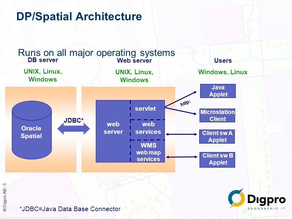 © Digpro AB - 6 DP/Spatial Datastruktur i Oracle Spatial som stöder: Snabb åtkomst av kartdata Transaktionshantering (optimistisk & pessimistisk) Objektmodell Historik, presentation, logik Webbserver: Kommunikationen med Oracle och klienter Logik Gränssnitt mot externa data och funktioner Klient: Javaklient, Microstation, ESRI, webbtjänster Rollbaserade användargränssnitt & funktioner Logik Gränssnitt mot externa data och funktioner Database Server Webb- server Olika klienter