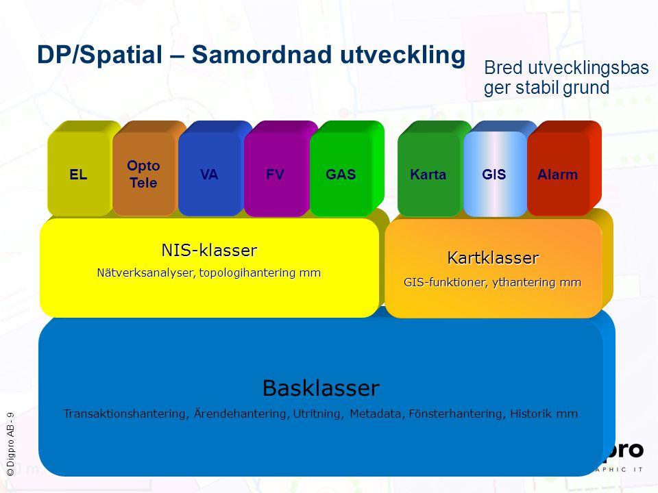 © Digpro AB - 9 DP/Spatial – Samordnad utveckling Basklasser Transaktionshantering, Ärendehantering, Utritning, Metadata, Fönsterhantering, Historik m