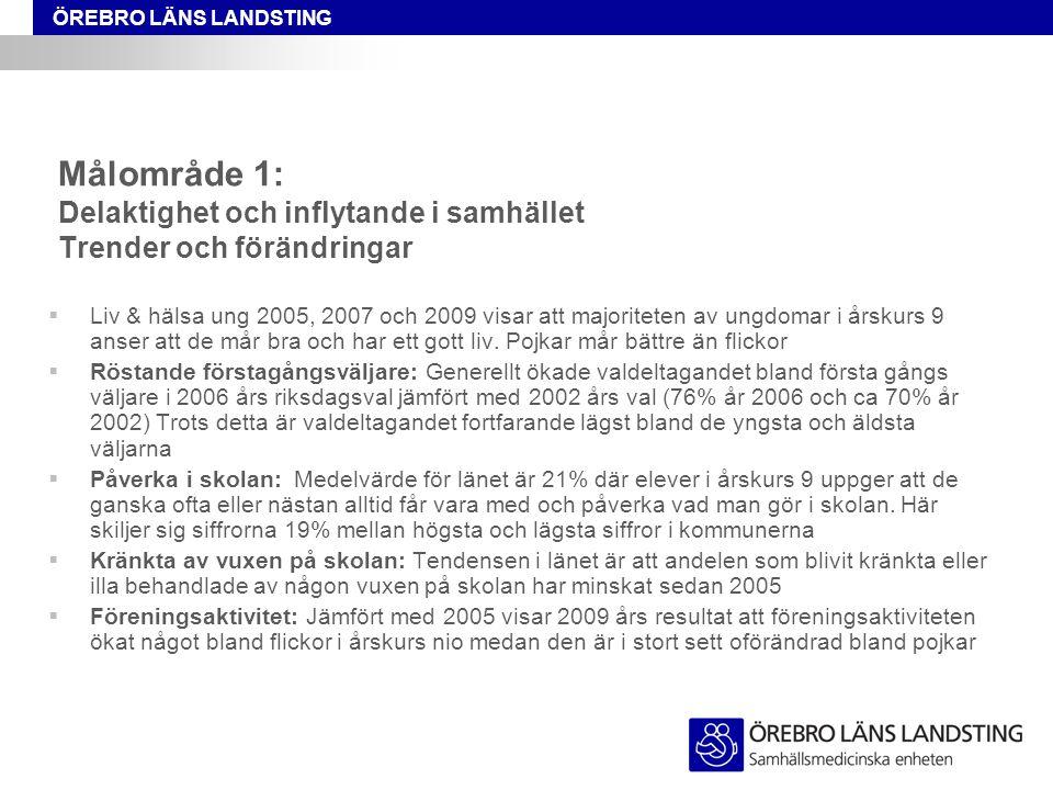 ÖREBRO LÄNS LANDSTING Målområde 1: Delaktighet och inflytande i samhället Trender och förändringar  Liv & hälsa ung 2005, 2007 och 2009 visar att maj