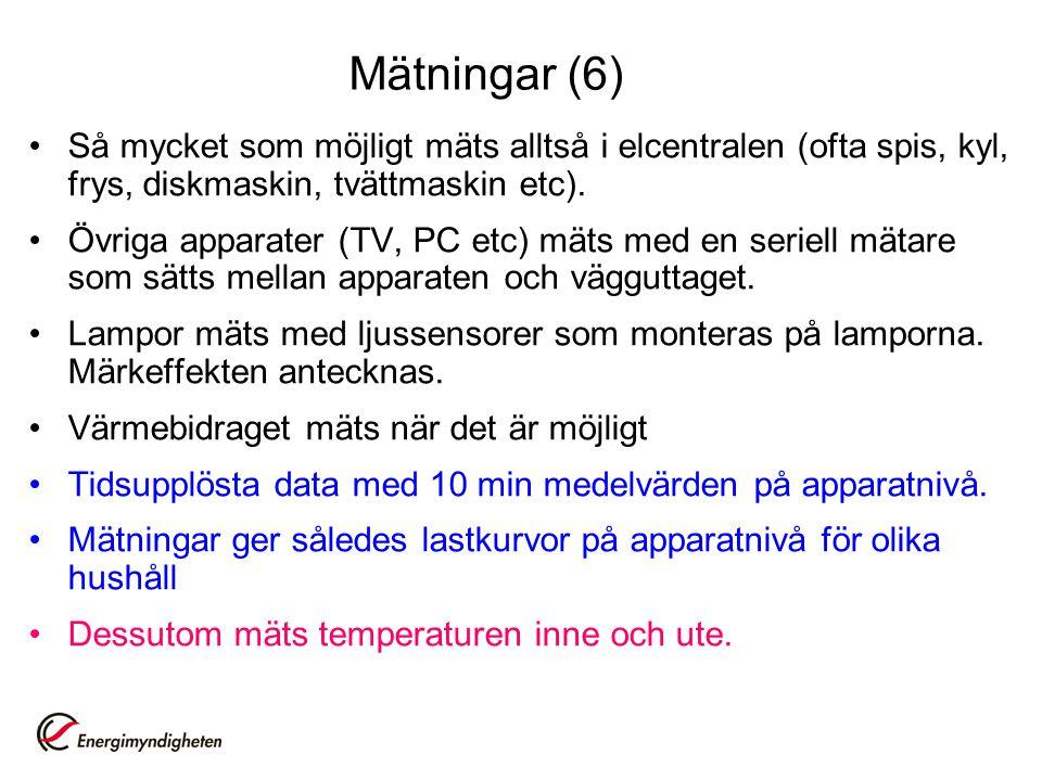 Mätningar (6) •Så mycket som möjligt mäts alltså i elcentralen (ofta spis, kyl, frys, diskmaskin, tvättmaskin etc).