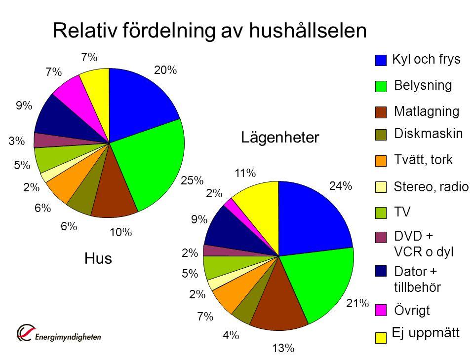 Relativ fördelning av hushållselen Hus Lägenheter Kyl och frys Belysning Matlagning Diskmaskin Tvätt, tork Stereo, radio TV DVD + VCR o dyl Dator + tillbehör Övrigt 3% 20% 25% 10% 6% 2% 5% 9% 7% Ej uppmätt 24% 21% 13% 4% 7% 2% 5% 2% 9% 2% 11%