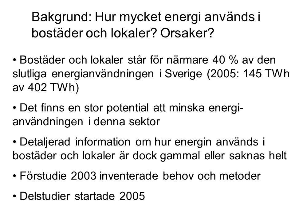 Bakgrund: Hur mycket energi används i bostäder och lokaler? Orsaker? • Bostäder och lokaler står för närmare 40 % av den slutliga energianvändningen i
