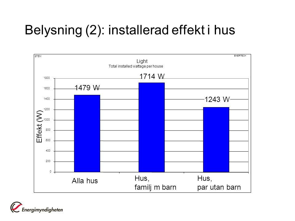 Belysning (2): installerad effekt i hus Light Total installed wattage per house 0 200 400 600 800 1000 1200 1400 1600 1800 Alla hus Hus, familj m barn