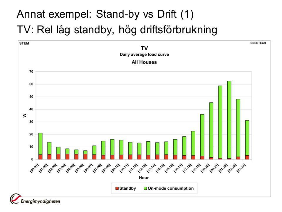 Annat exempel: Stand-by vs Drift (1) TV: Rel låg standby, hög driftsförbrukning