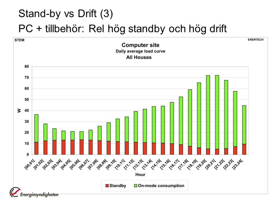 Stand-by vs Drift (3) PC + tillbehör: Rel hög standby och hög drift
