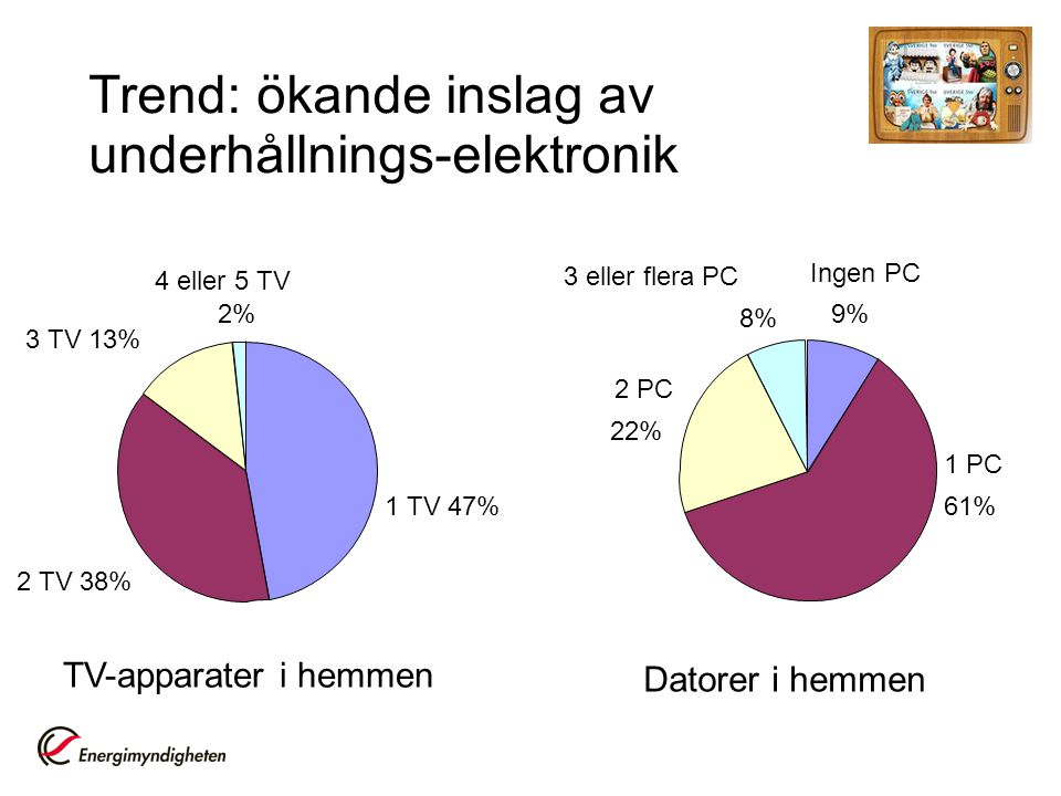 Trend: ökande inslag av underhållnings-elektronik TV-apparater i hemmen 1 TV 47% 2 TV 38% 4 eller 5 TV 2% 3 TV 13% Datorer i hemmen Ingen PC 9% 1 PC 61% 2 PC 22% 3 eller flera PC 8%