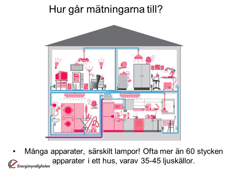 Hur går mätningarna till? •Många apparater, särskilt lampor! Ofta mer än 60 stycken apparater i ett hus, varav 35-45 ljuskällor.