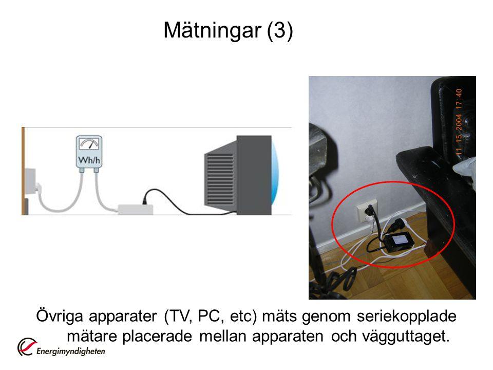 Övriga apparater (TV, PC, etc) mäts genom seriekopplade mätare placerade mellan apparaten och vägguttaget. Mätningar (3)