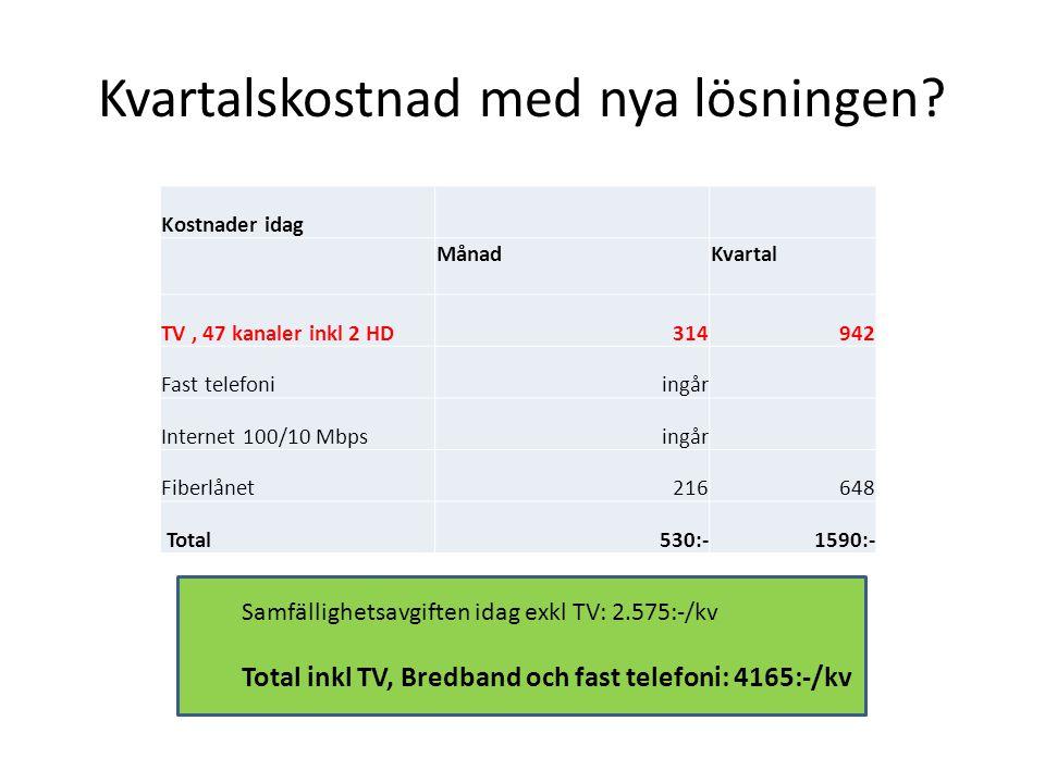 Kvartalskostnad med nya lösningen? Kostnader idag MånadKvartal TV, 47 kanaler inkl 2 HD314942 Fast telefoniingår Internet 100/10 Mbpsingår Fiberlånet2
