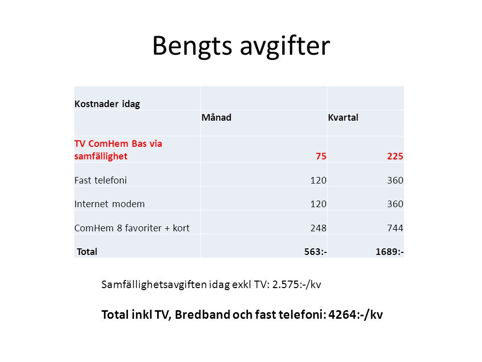 Bengts avgifter Kostnader idag MånadKvartal TV ComHem Bas via samfällighet75225 Fast telefoni120360 Internet modem120360 ComHem 8 favoriter + kort248744 Total563:-1689:- Samfällighetsavgiften idag exkl TV: 2.575:-/kv Total inkl TV, Bredband och fast telefoni: 4264:-/kv
