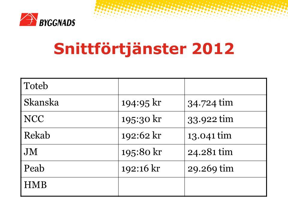 Snittförtjänster 2012 Toteb Skanska194:95 kr34.724 tim NCC195:30 kr33.922 tim Rekab192:62 kr13.041 tim JM195:80 kr24.281 tim Peab192:16 kr29.269 tim HMB