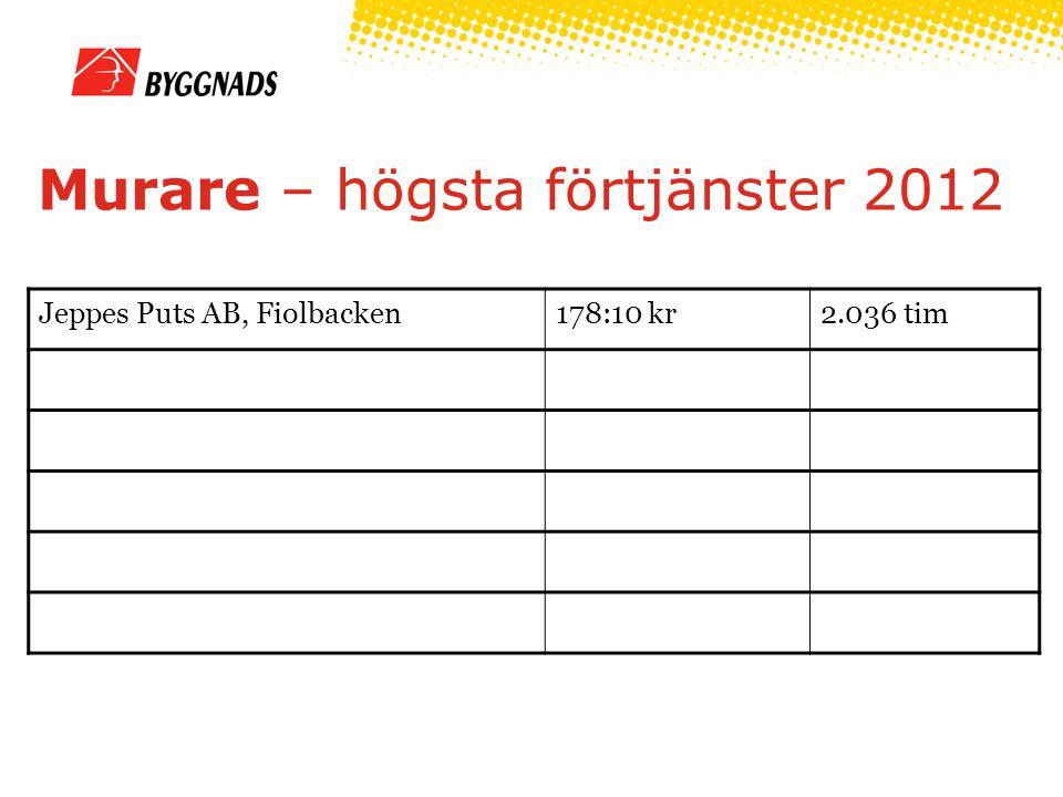 Murare – högsta förtjänster 2012 Jeppes Puts AB, Fiolbacken178:10 kr2.036 tim