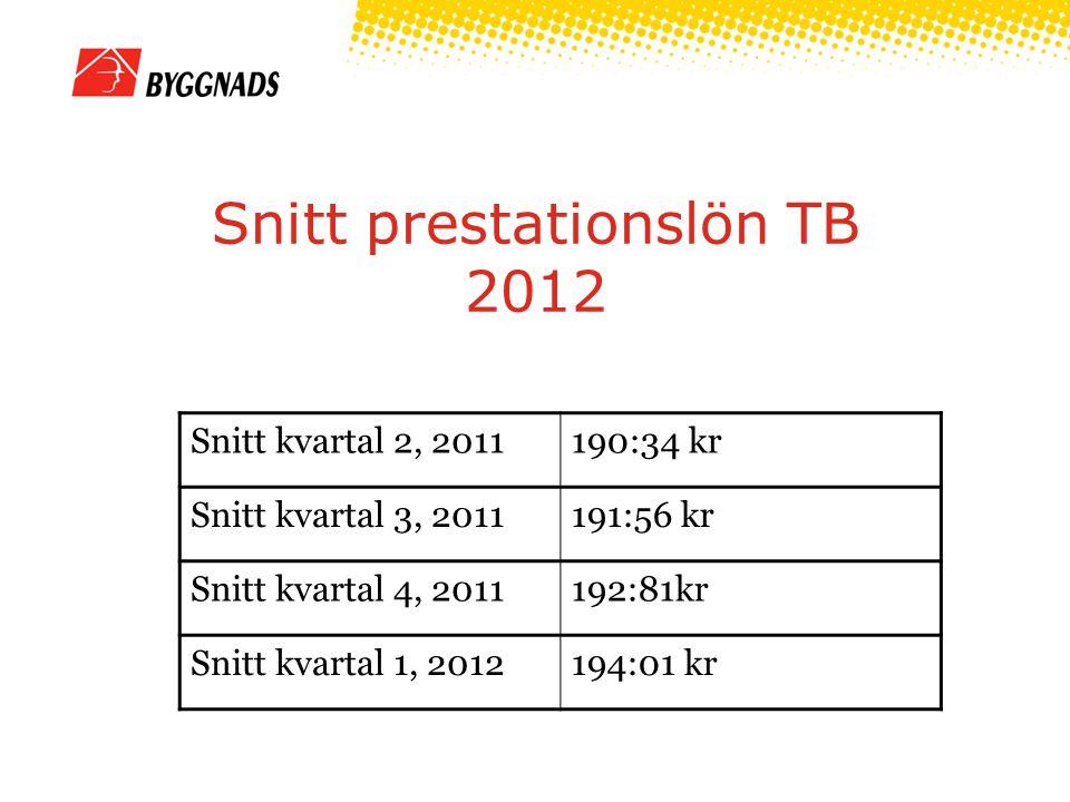 Snitt prestationslön TB 2012 Snitt kvartal 2, 2011190:34 kr Snitt kvartal 3, 2011191:56 kr Snitt kvartal 4, 2011192:81kr Snitt kvartal 1, 2012194:01 kr