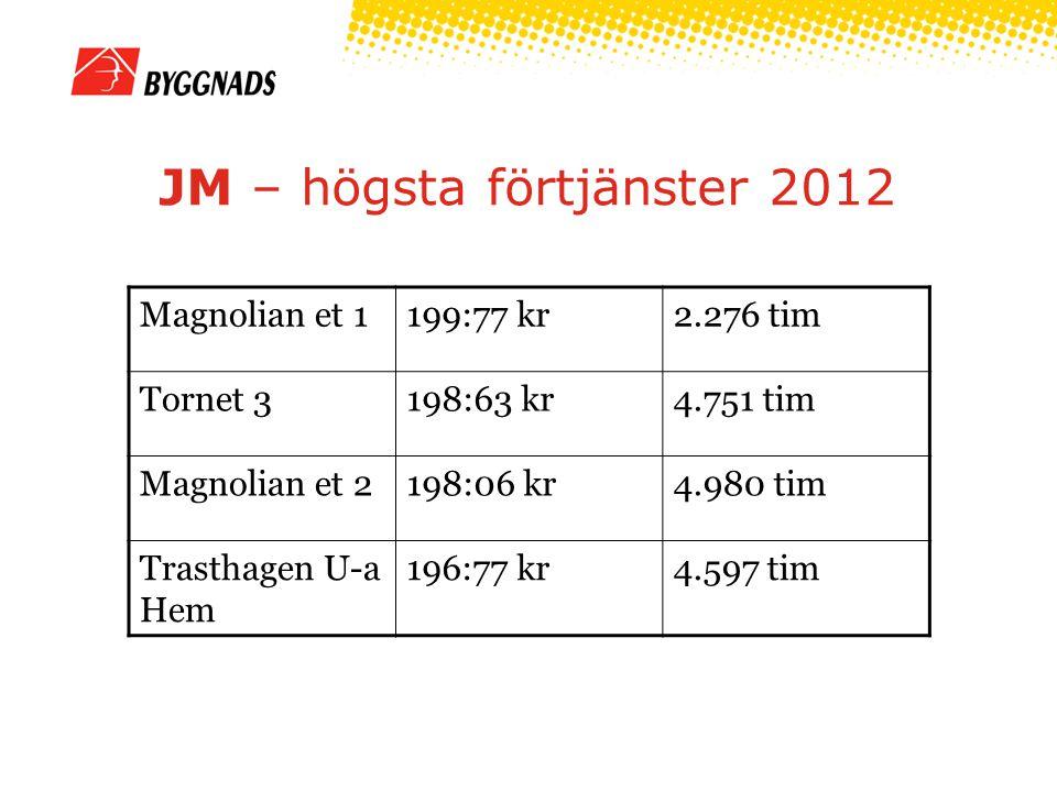 JM – högsta förtjänster 2012 Magnolian et 1199:77 kr2.276 tim Tornet 3198:63 kr4.751 tim Magnolian et 2198:06 kr4.980 tim Trasthagen U-a Hem 196:77 kr4.597 tim