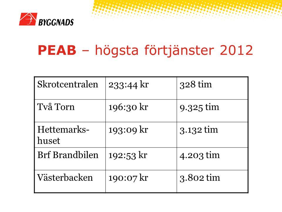 PEAB – högsta förtjänster 2012 Skrotcentralen233:44 kr328 tim Två Torn196:30 kr9.325 tim Hettemarks- huset 193:09 kr3.132 tim Brf Brandbilen192:53 kr4.203 tim Västerbacken190:07 kr3.802 tim