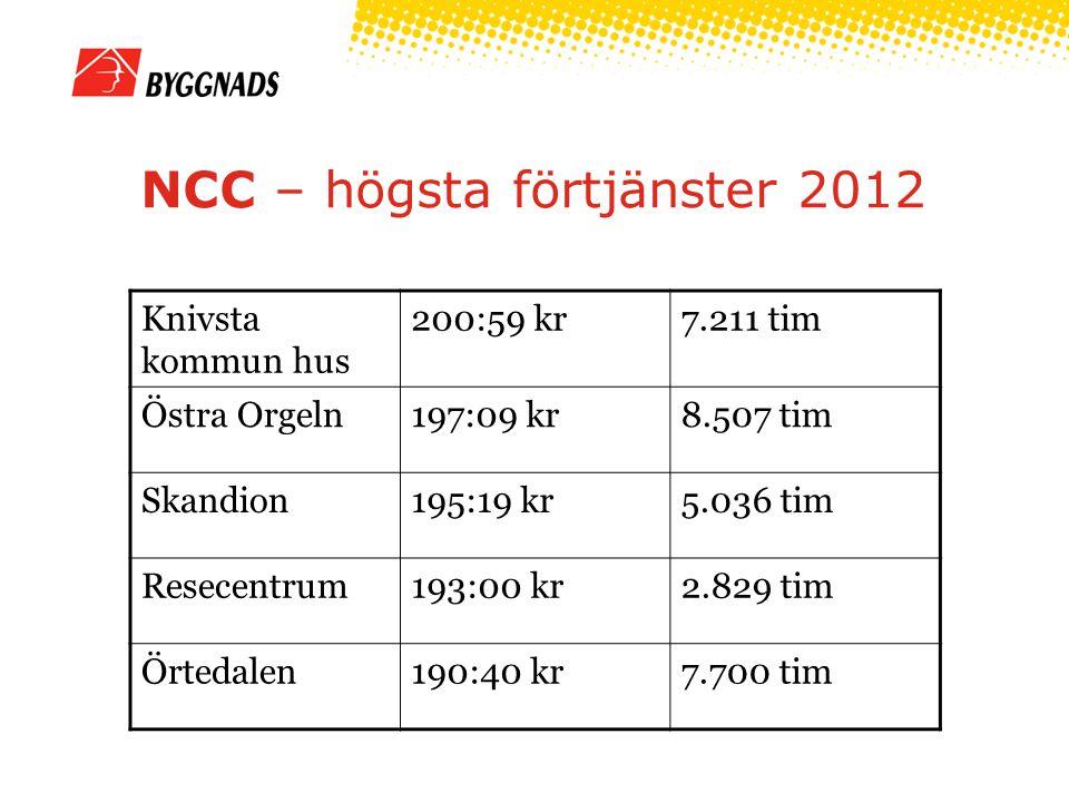 NCC – högsta förtjänster 2012 Knivsta kommun hus 200:59 kr7.211 tim Östra Orgeln197:09 kr8.507 tim Skandion195:19 kr5.036 tim Resecentrum193:00 kr2.829 tim Örtedalen190:40 kr7.700 tim
