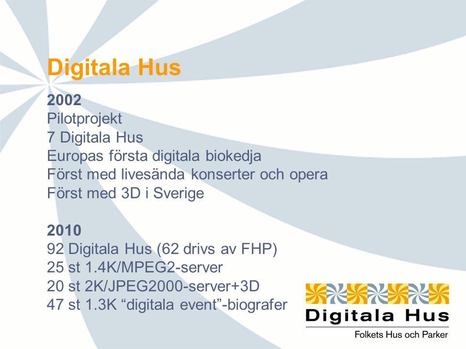 Digitala Hus 2002 Pilotprojekt 7 Digitala Hus Europas första digitala biokedja Först med livesända konserter och opera Först med 3D i Sverige 2010 92 Digitala Hus (62 drivs av FHP) 25 st 1.4K/MPEG2-server 20 st 2K/JPEG2000-server+3D 47 st 1.3K digitala event -biografer