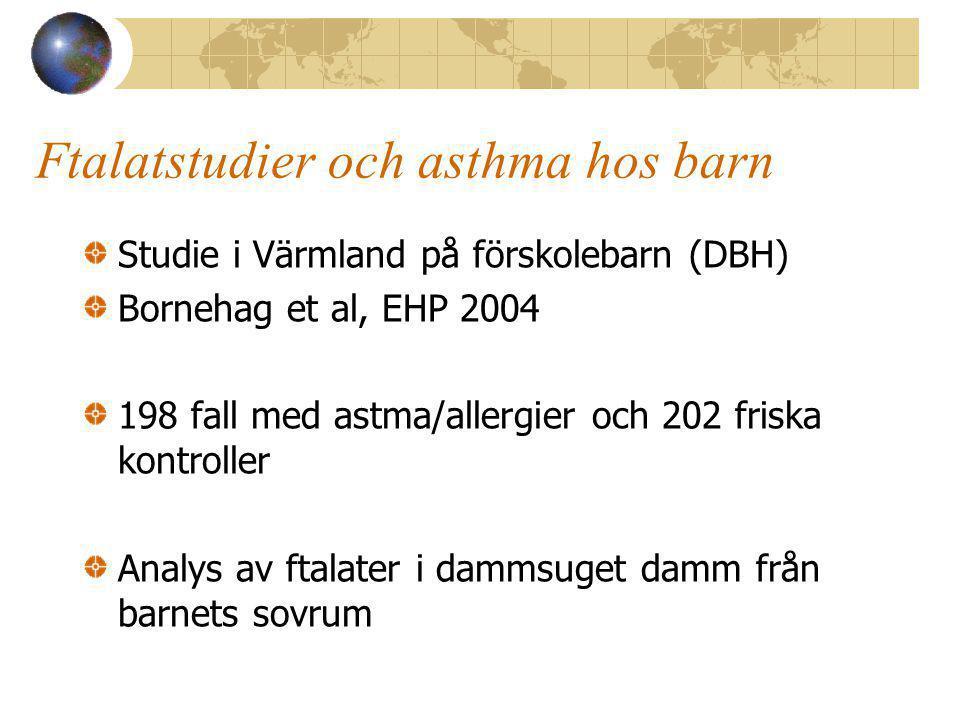 Ftalatstudier och asthma hos barn Studie i Värmland på förskolebarn (DBH) Bornehag et al, EHP 2004 198 fall med astma/allergier och 202 friska kontroller Analys av ftalater i dammsuget damm från barnets sovrum