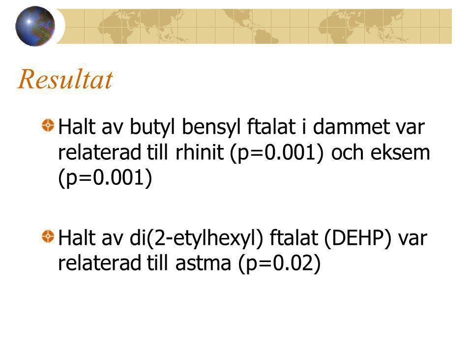 Resultat Halt av butyl bensyl ftalat i dammet var relaterad till rhinit (p=0.001) och eksem (p=0.001) Halt av di(2-etylhexyl) ftalat (DEHP) var relaterad till astma (p=0.02)