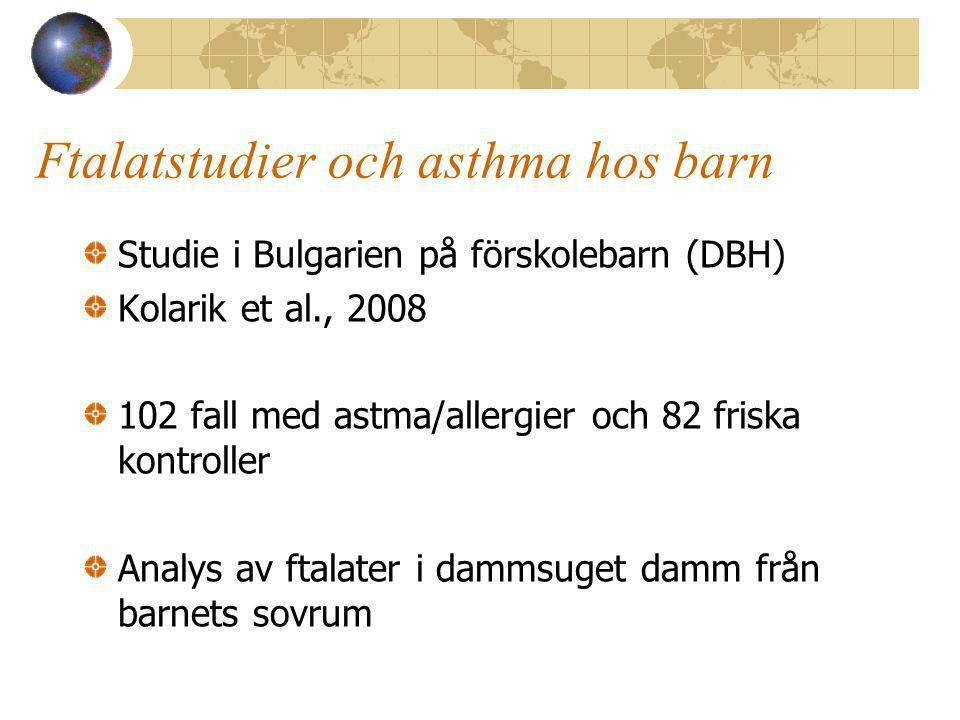 Ftalatstudier och asthma hos barn Studie i Bulgarien på förskolebarn (DBH) Kolarik et al., 2008 102 fall med astma/allergier och 82 friska kontroller Analys av ftalater i dammsuget damm från barnets sovrum