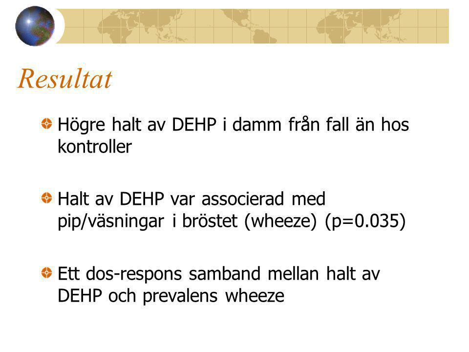 Resultat Högre halt av DEHP i damm från fall än hos kontroller Halt av DEHP var associerad med pip/väsningar i bröstet (wheeze) (p=0.035) Ett dos-respons samband mellan halt av DEHP och prevalens wheeze