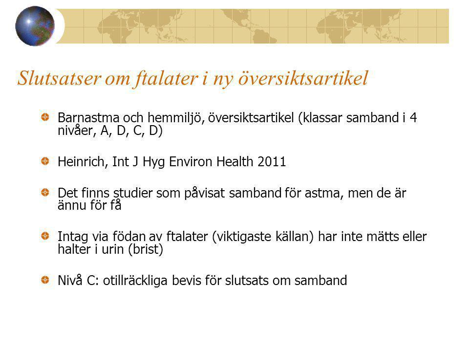 Slutsatser om ftalater i ny översiktsartikel Barnastma och hemmiljö, översiktsartikel (klassar samband i 4 nivåer, A, D, C, D) Heinrich, Int J Hyg Environ Health 2011 Det finns studier som påvisat samband för astma, men de är ännu för få Intag via födan av ftalater (viktigaste källan) har inte mätts eller halter i urin (brist) Nivå C: otillräckliga bevis för slutsats om samband