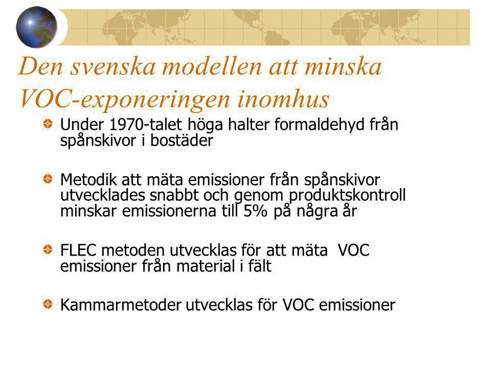 Den svenska modellen att minska VOC-exponeringen inomhus Under 1970-talet höga halter formaldehyd från spånskivor i bostäder Metodik att mäta emissioner från spånskivor utvecklades snabbt och genom produktskontroll minskar emissionerna till 5% på några år FLEC metoden utvecklas för att mäta VOC emissioner från material i fält Kammarmetoder utvecklas för VOC emissioner