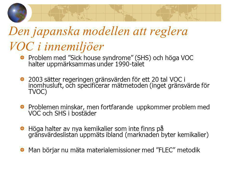 Den japanska modellen att reglera VOC i innemiljöer Problem med Sick house syndrome (SHS) och höga VOC halter uppmärksammas under 1990-talet 2003 sätter regeringen gränsvärden för ett 20 tal VOC i inomhusluft, och specificerar mätmetoden (inget gränsvärde för TVOC) Problemen minskar, men fortfarande uppkommer problem med VOC och SHS i bostäder Höga halter av nya kemikalier som inte finns på gränsvärdeslistan uppmäts ibland (marknaden byter kemikalier) Man börjar nu mäta materialemissioner med FLEC metodik