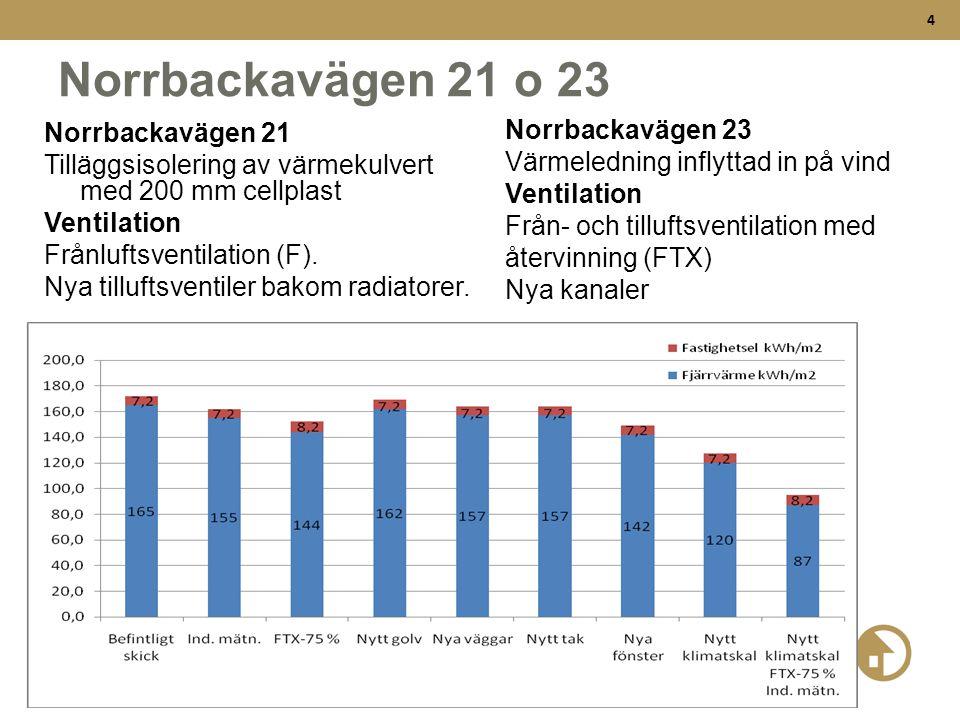 4 Norrbackavägen 21 o 23 Norrbackavägen 21 Tilläggsisolering av värmekulvert med 200 mm cellplast Ventilation Frånluftsventilation (F). Nya tilluftsve