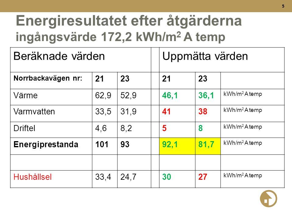 5 Energiresultatet efter åtgärderna ingångsvärde 172,2 kWh/m 2 A temp Beräknade värdenUppmätta värden Norrbackavägen nr: 21232123 Värme62,952,946,136,