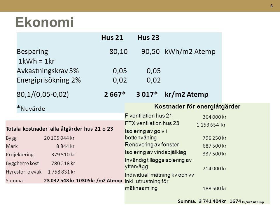 6 Ekonomi Hus 21 Hus 23 Besparing 80,10 90,50kWh/m2 Atemp 1kWh = 1kr Avkastningskrav 5% 0,05 Energiprisökning 2% 0,02 80,1/(0,05-0,02) 2 667* 3 017*kr
