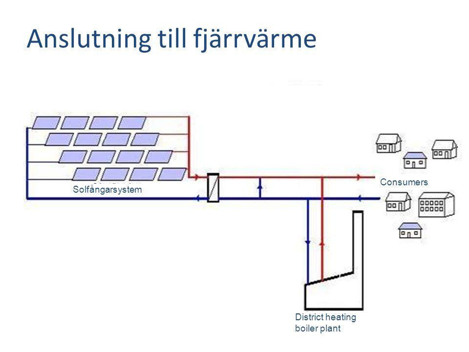 Anslutning till fjärrvärme Forbrugere Solfangerfelt Consumers District heating boiler plant Solfångarsystem