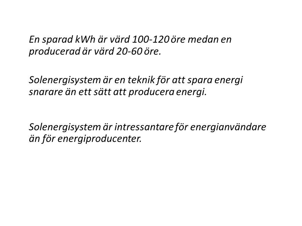 En sparad kWh är värd 100-120 öre medan en producerad är värd 20-60 öre.