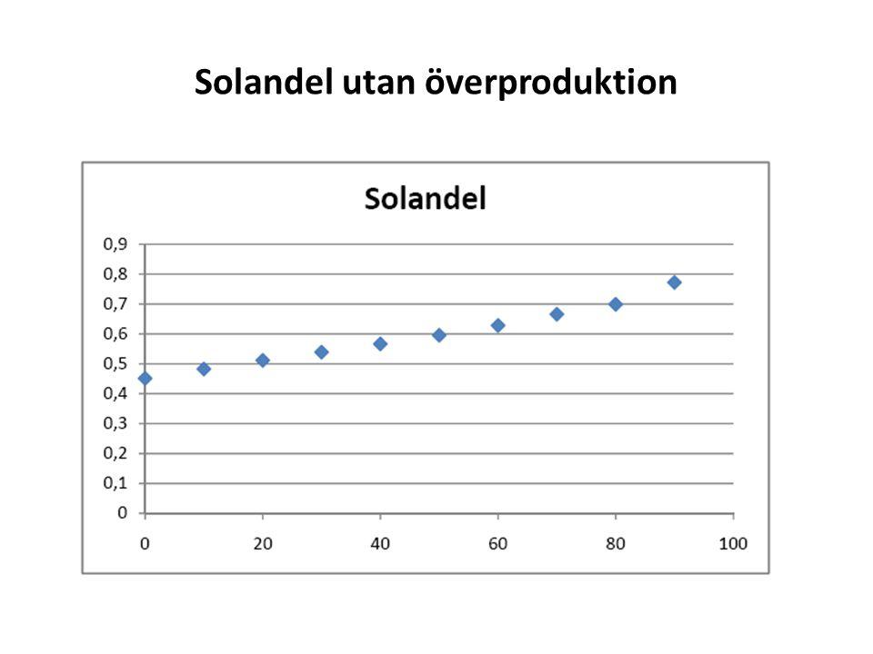 Solandel utan överproduktion
